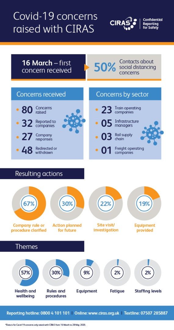 Infographic showing Covid-19 concerns